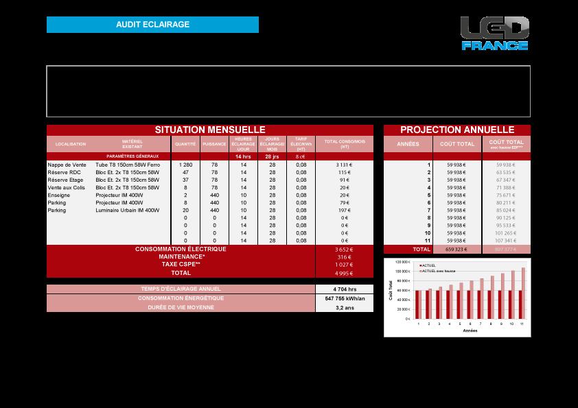 Inventaire et bilan énergétique